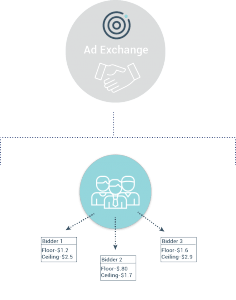 This is how ad exchanges work.  HOW DO AD EXCHANGES WORK 123Asset 3 236x300