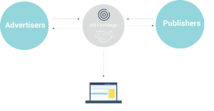 ad exchanges bridge publishers and advertisers   HOW DO AD EXCHANGES WORK g1Asset 1 300x156