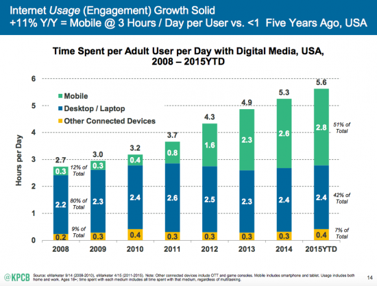 3 Reasons You Should Take A Deeper Look At Your Mobile Analytics Mobile Internet Trends Mary Meeker 2015 1 550x417 1