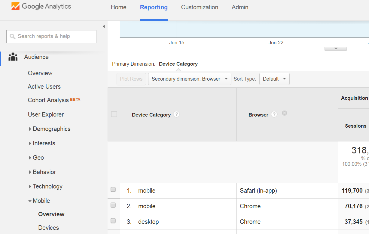 3 Reasons You Should Take A Deeper Look At Your Mobile Analytics brwoser