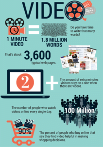 Why video is taking over the world video 6 Ways to Create High-Quality Video 2 212x300