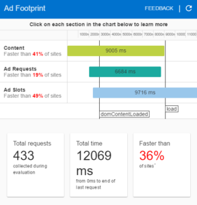 site Understanding Site Speed ad foot 288x300